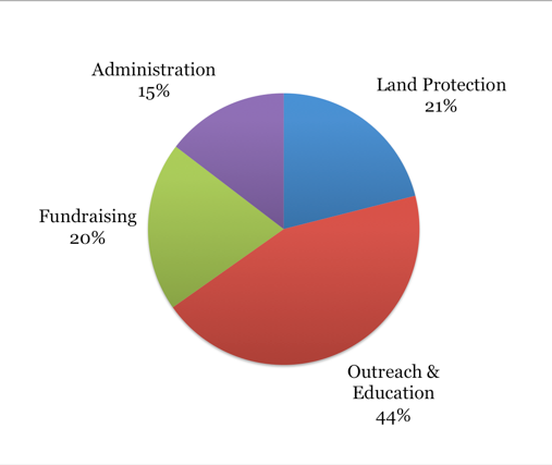 Waltham Land Trust expenditures for 2016